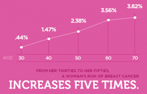 chances of-breastCancer-increases-with-age